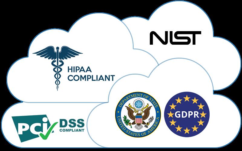 Cloud Compliance - PCI, HIPAA, NIST, GDPR